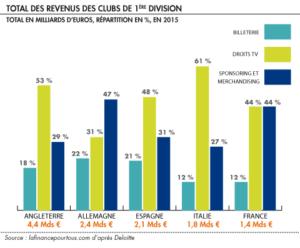répartition des revenus selon le championnat sur exercie 2015 Deloitte