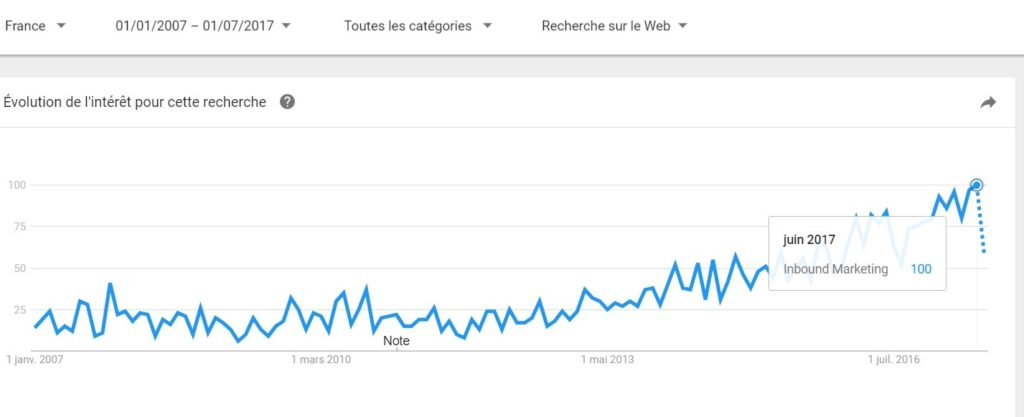Courbe d'intérêt sur l'Inbound marketing en France