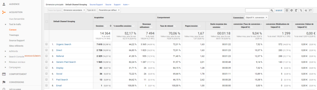 ex rapport Google Analytics