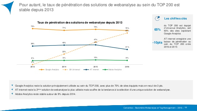 Quelle solution de webanalyse pour le Top 200 des Sites Internet ?